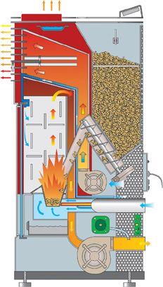 Esquema de Funcionamiento de una estufa de pellet