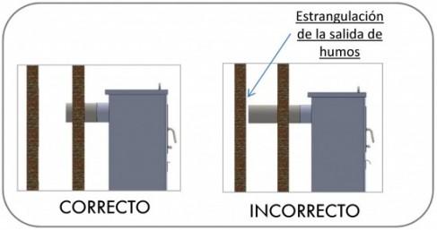 Estrangulamiento salida de tubos